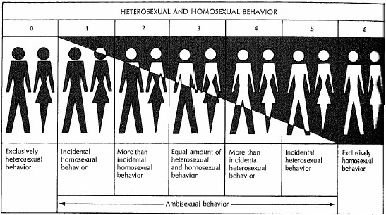 Unfortunately, while the Kinsey scale is seen as relevant to sexual orienta